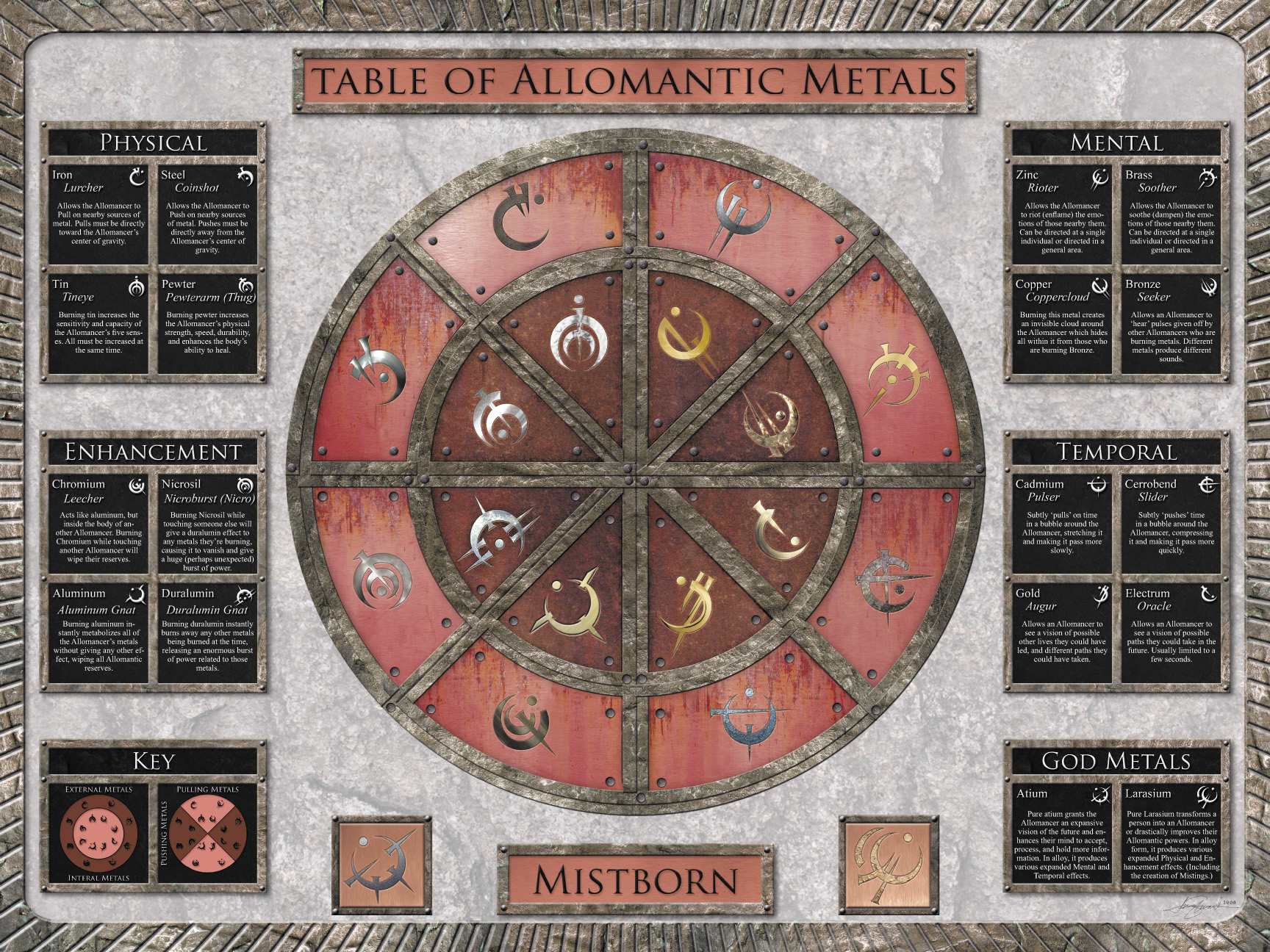 mistborn-allomancy-table